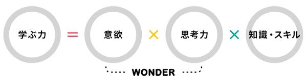 ワンダーボックスの特徴